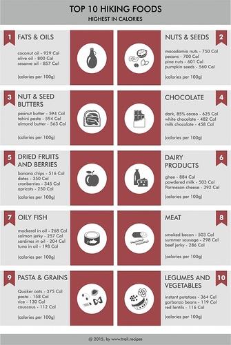 Top-10-hiking-foods-jpg-687x1024